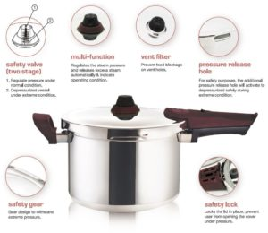 Best Gift Ideas for Mom - Buffalo Premium Stainless Steel 5-Quart Pressure Cooker [Rouge series]
