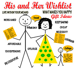 His and Her Wishlist about us.